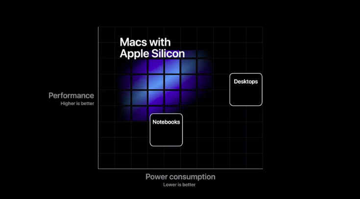 Apple Silicon targets between power consumption and performance