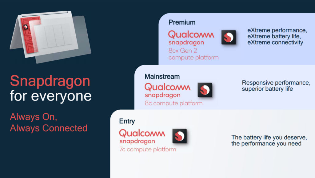 Chromebooks with Qualcomm Snapdragon 7c Gen2 are still entry-level